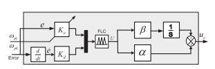 مدل سیمولینک کنترلر نوع PID فازی