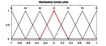 توابع عضویت