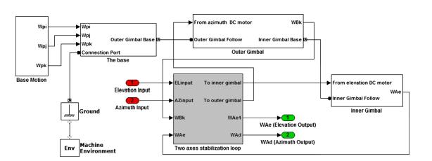 نمودار بلوکی مدل SimMechanics