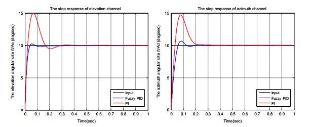 حلقه تثبیت سیستم طوقه دو محوره به وسیله کنترل