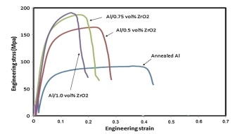ساختار کامپوزیت تقویت شده آلیاژ آلومینیوم 1100 با نانوذرات