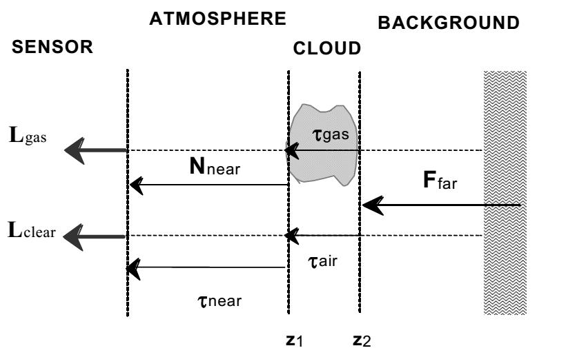 دیاگرام مدل سه لایه ای برای تشخیص تفاضلی ابر شیمیایی
