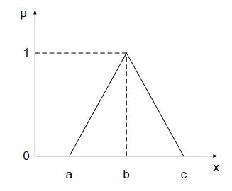 اعداد فازی مثلث و کاربردش در تعیین هزینه سرمایه