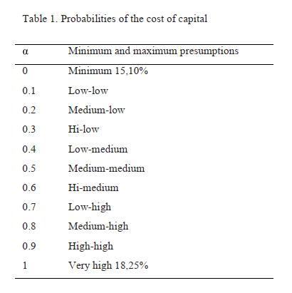 فرآیند بودجه بندی سرمایه با کاربرد منطق فازی (Fuzzy