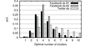تعداد بهینه دایره ها برای شبکه فردی فیسبوک و توییتر یافت شده