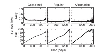 تعداد روابط جدید فعال شده در گذر زمان در توییتر به طور روزانه و گروهی
