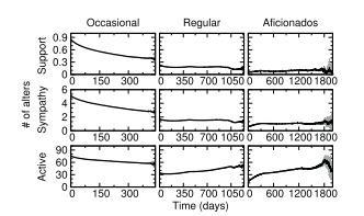 اندازه لایه های شبکه فردی در گذر زمان به ازای شبکه های فردی توییتر