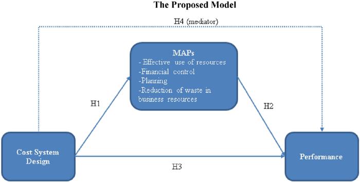 مدل ارائه شده