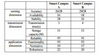 ارزیابی کیفیت خدمات (پروتکل QoS) مبتنی بر اینترنت اشیا (IoT)