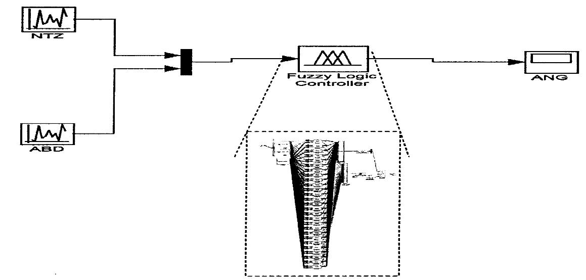 مدل کنترل کننده
