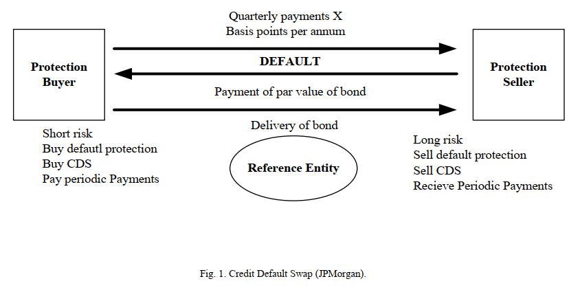 مدل سازی خسارت ناشی از عدم پرداخت (LGD)