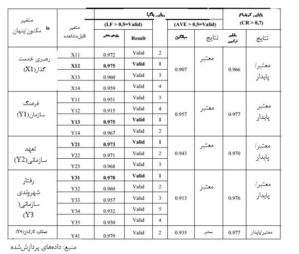ارزیابی مدل اندازهگیری