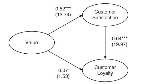 رضایت و وفاداری مشتری در صنعت بانکداری خصوصی با تحلیل واریانس (ANOVA)