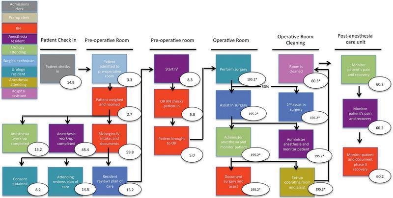 نقشه فرایند مرحله به مرحله ی کل فرایندهای بالینی و اجرایی بکار رفته برای روز کامل مراقبت درمانی مداخله ی بیمار بستری شده برای SRM. ارزش ها (بیضی ها) بیانگر زمان متوسط به ازای هر مرحله است. IV، درون وریدی. OR، اتاق عمل. ستاره ها بیانگر LRN تخمین زده شده