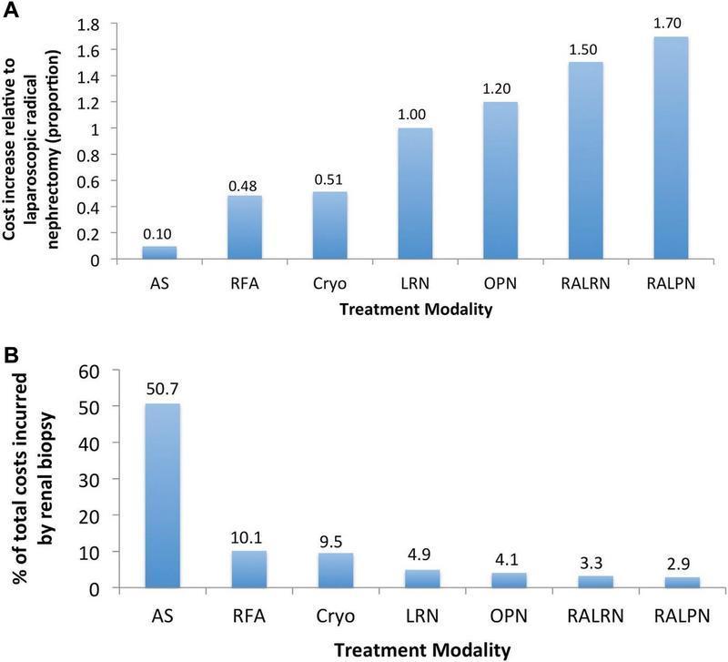 افزایش هزینه نسبت به LRN برای هر حالت درمانی برای SRM از ویزیت اورولوژی اولیه از ویزیت پاسخ اول. ب. درصد هزینه های کلی ایجاد شده از طریق بیوپسی برای هر مداخله SRM. Cryo، فرسایش ابررساناها