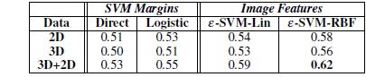 همبستگی شدت های تخمینی با امتیازات حواشی نگار FACS