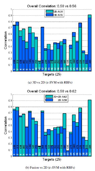 مقایسه عملکرد ( همبستگی ) بین ادغام سه بعدی در برابر دو بعدی . کد واحد عملکرد و کل تعداد رخداد ها در میله ها توضیح داده می شوند