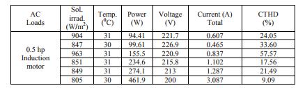عملکرد TPVI برای اجرای بارهای AC متفاوت است