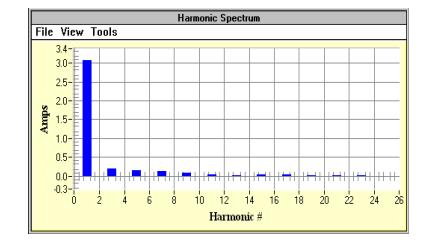طیف هارمونیک فعلی موتور القایی 0.5 اسب بخار