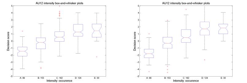 توزیعات امتیازات تصمیم برای کیفیت های داده دو بعدی و سه بعدی که بصورت نمودار های جعبه و خط نشان داده می شوند