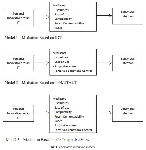 آزمایش عملی مدل های سه واسطه ای برای رابطه بین نوآوری شخصی و پذیرش کاربر از تکنولوژی
