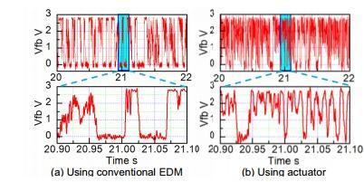 ولتاژ فیدبک (Vfb) در طول EDM