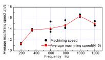 سرعت براده برداری متوسط