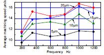 روابط بین سرعت براده برداری متوسط، دامنه و فرکانس ارتعاش الکترود