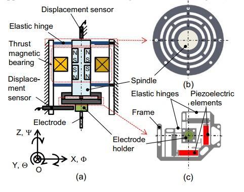 پیکربندی محرک کنترل شده ی DOF-3