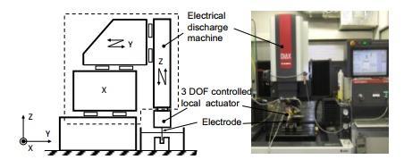 ماشین تخلیه الکتریکی با محرک موضعی