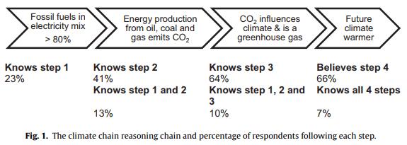 مفاهیم عمومی جداسازی کربن دی اکسید و ذخیره آن (CCS)