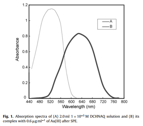 استخراج فاز جامد برای تعیین اسپکتروفتومتری طلا