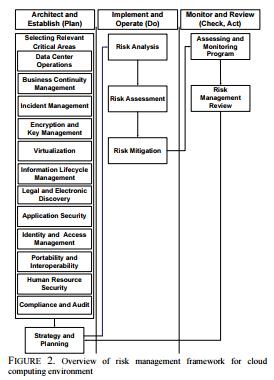 چارچوب مدیریت ریسک امنیت اطلاعات برای محیط پردازش ابری