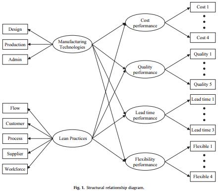 تکنولوژی های تولید در تولید عملکرد عملیاتی