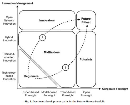 مدیریت نوآوری و پیش بینی شرکت: رویکرد نمونه کار در ارزیابی توسعه سازمانی