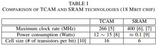 حافظه قابل آدرس دهی با محتوا (TCAM) و معماری چند خط لوله ای موازی مبتنی بر SRAM