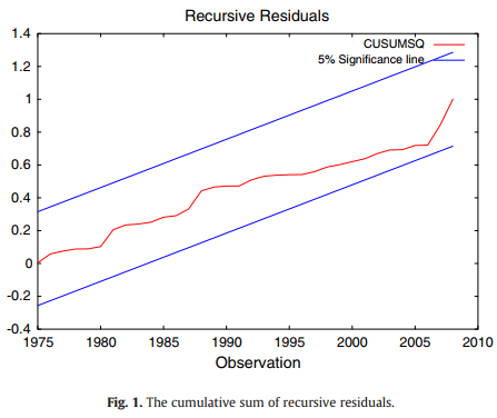 تقاضای بنزین در کشورهای در حال توسعه