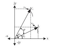 موقعیت های برداری Vr و Ir در فضای x jy دارای ویژگی القایی است