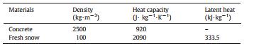 ویژگی های حرارتی بتن و برف