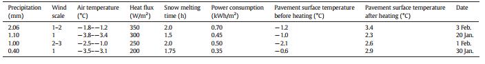 داده های آب و هوایی، قدرت ورودی، زمان ذوب برف و مصرف انرژی