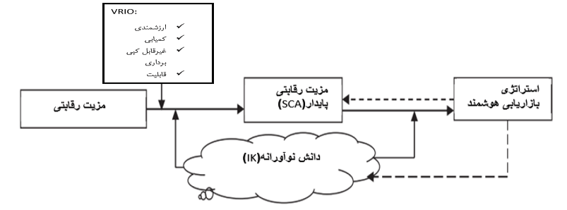 ضروریات مزیت رقابتی پایدار(SCA) و تعامل بین دانش نوآورانه(IK)، مزیت رقابتی پایدار(SCA) و استراتژی بازاریابی هوشمندانه(IMS)