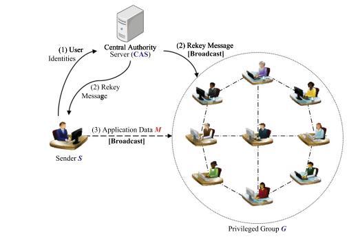 معماری عمومی رمزنگاری رادیو و تلویزیون