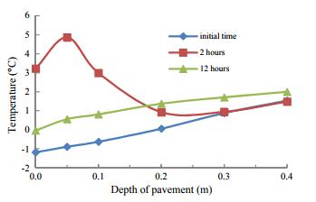 توزیع دما در طول عمق پیاده رو