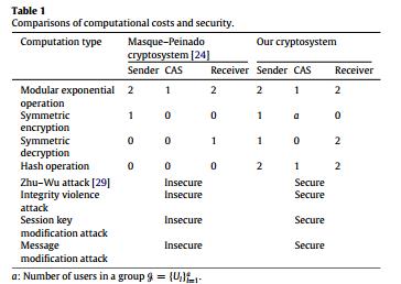 مقایسه هزینه های محاسباتی و امنیت