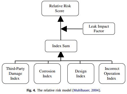 تخمین جامع ریسک و مدیریت خوراک پتروشیمی و خطوط انتقال محصول
