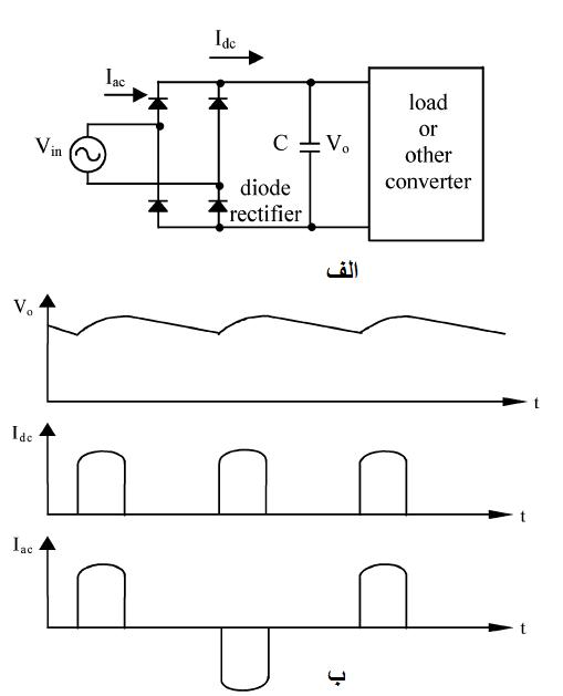 یکسوساز پل دیودی تک فاز با فیلتر خروجی خازنی ب: شکل موجهای ولتاژ خروجی، جریان خروجی و جریان ورودی پل دیودی