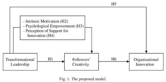 رهبری تحول گرا و نوآوری و خلاقیت سازمانی
