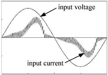 شکل موج جریان و ولتاژ ورودی نوعی یک مبدل AC-DC تک مرحله ای با عملکرد بخش ورودی مبدل در مد SCM