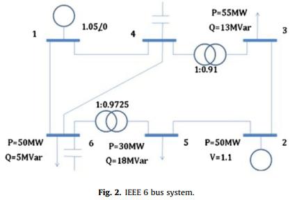 کنترل قدرت راکتیو با بهینه سازی ازدحام ذرات پویا برای کاهش هدر رفت قدرت واقعی