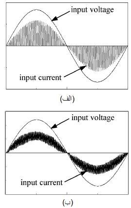 شکل موجهای جریان ورودی مبدل اصلاح ضریب توان (PFC) بوست AC-DC